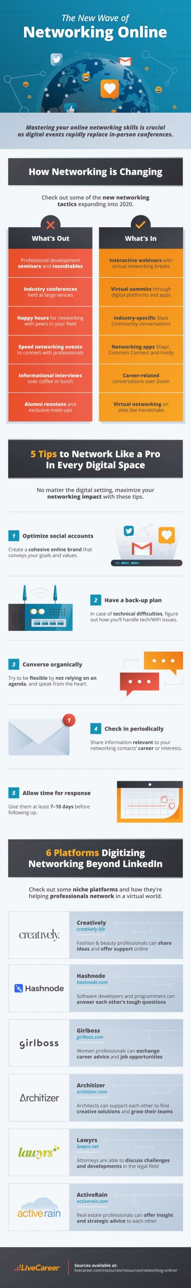 Infographic on the new wave of networking online.
